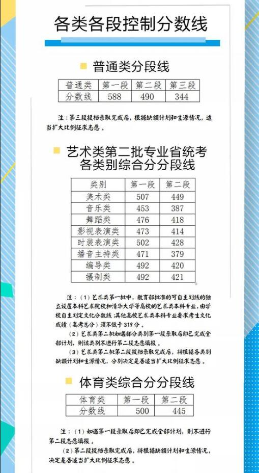 2018浙江高考�取分�稻�公布.jpg