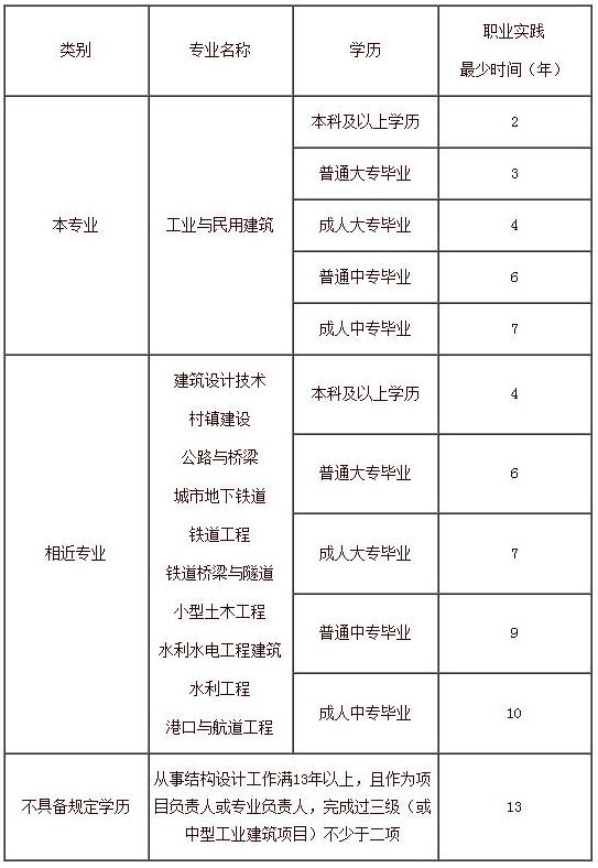 二级注册结构工程师.jpg